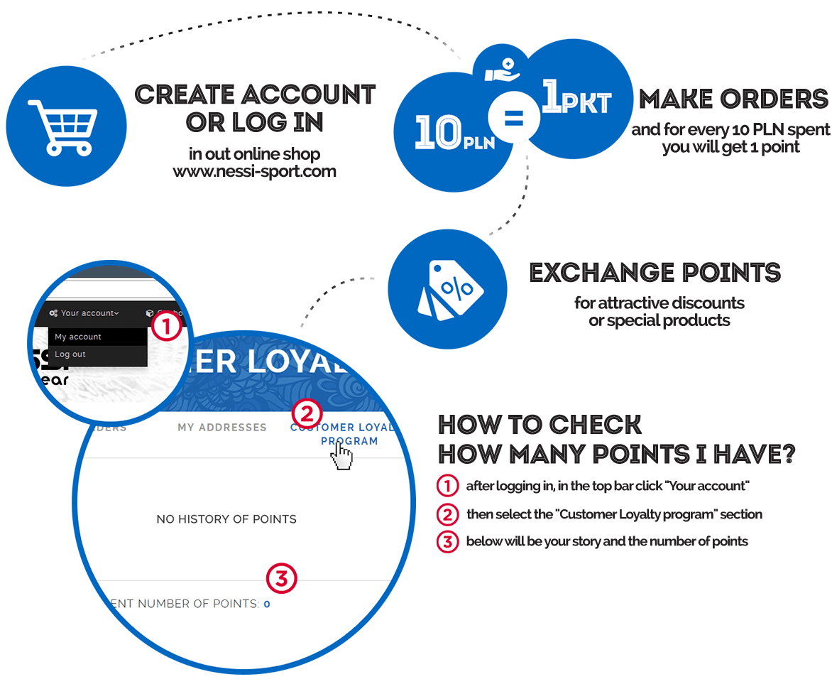 Terms of use our loyalty program